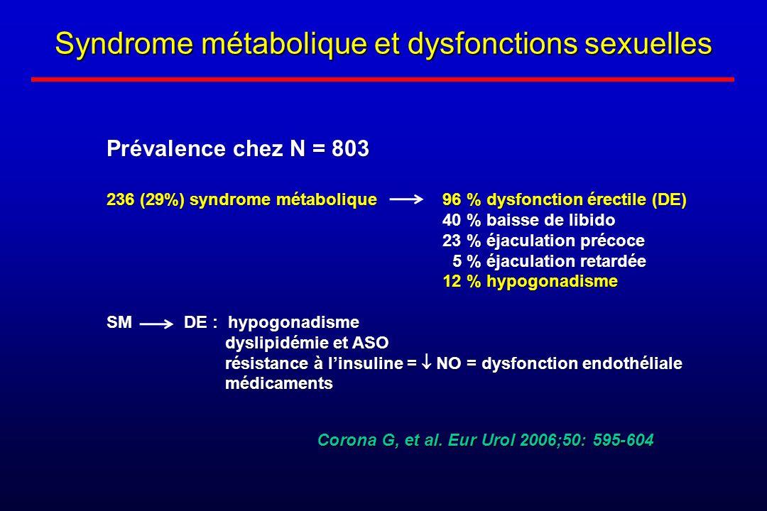 Syndrome métabolique et dysfonctions sexuelles Prévalence chez N = 803 236 (29%) syndrome métabolique 96 % dysfonction érectile (DE) 40 % baisse de li