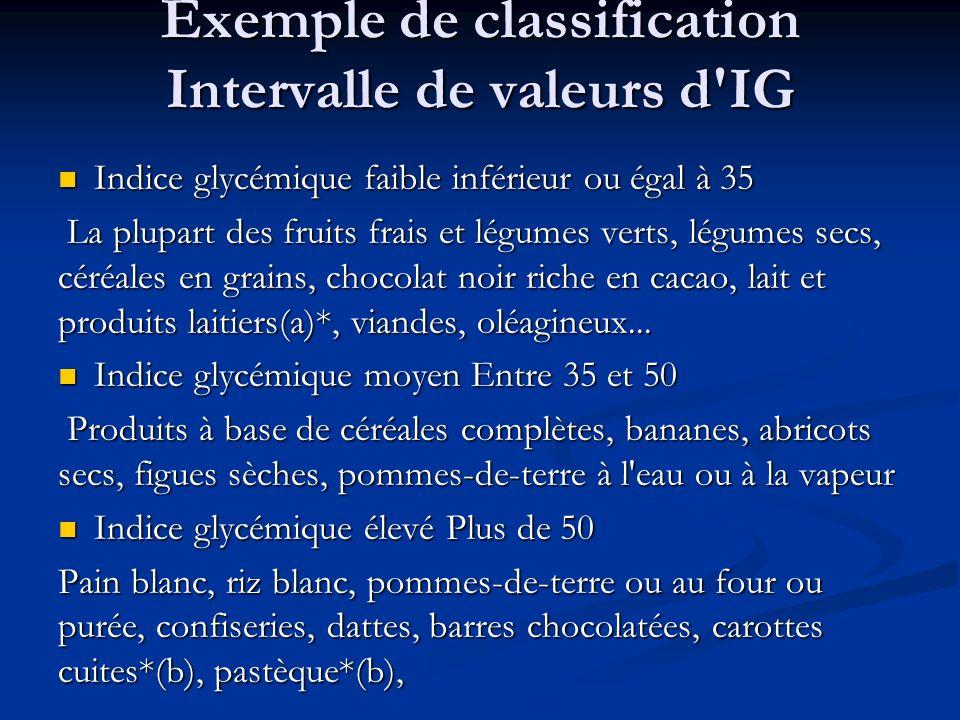 Exemple de classification Intervalle de valeurs d'IG Indice glycémique faible inférieur ou égal à 35 Indice glycémique faible inférieur ou égal à 35 L