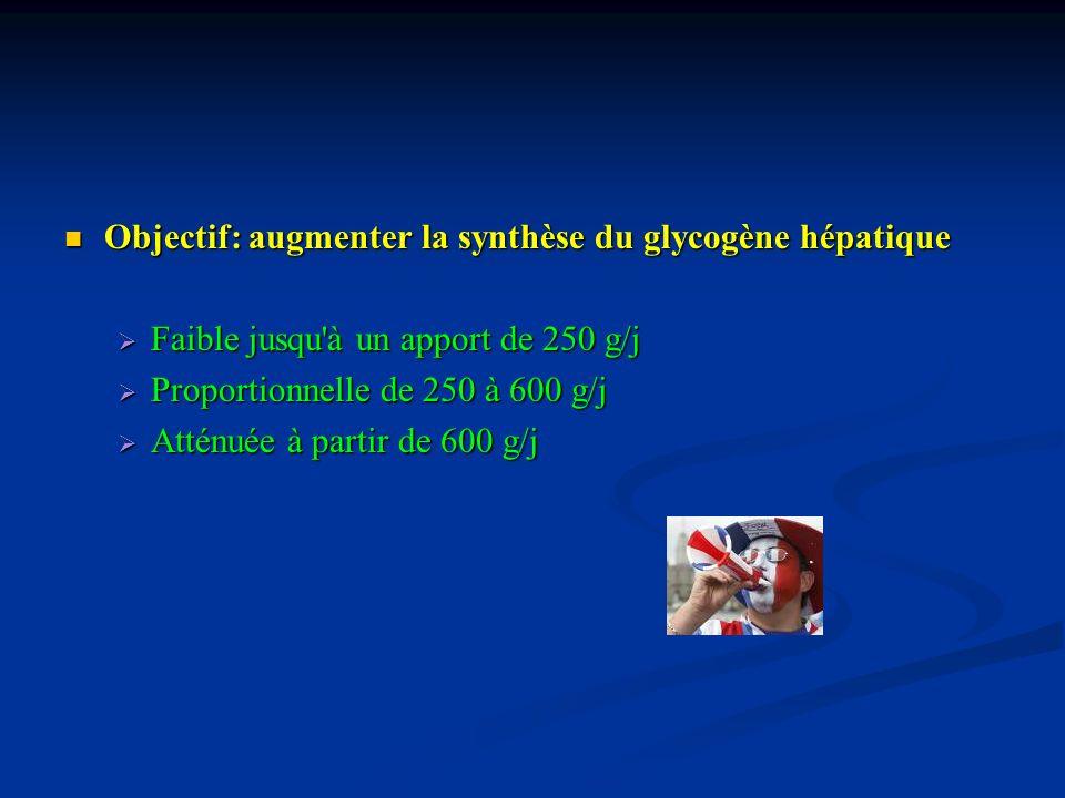 Objectif: augmenter la synthèse du glycogène hépatique Objectif: augmenter la synthèse du glycogène hépatique Faible jusqu'à un apport de 250 g/j Faib