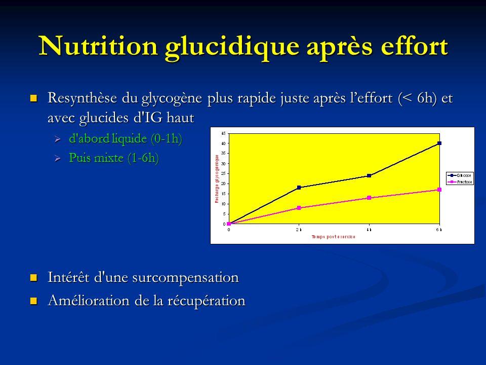 Nutrition glucidique après effort Resynthèse du glycogène plus rapide juste après leffort (< 6h) et avec glucides d'IG haut Resynthèse du glycogène pl