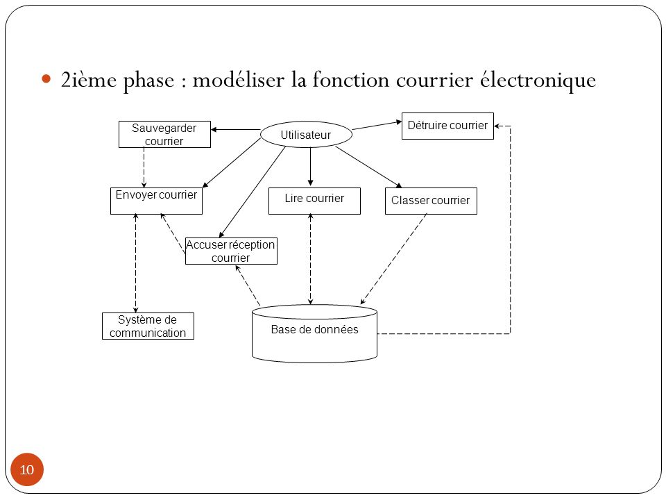 10 2ième phase : modéliser la fonction courrier électronique Utilisateur Lire courrier Base de données Sauvegarder courrier Envoyer courrier Système d