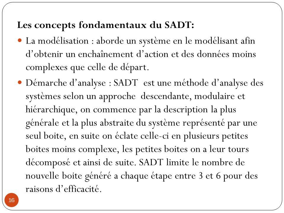 16 Les concepts fondamentaux du SADT: La modélisation : aborde un système en le modélisant afin dobtenir un enchaînement daction et des données moins