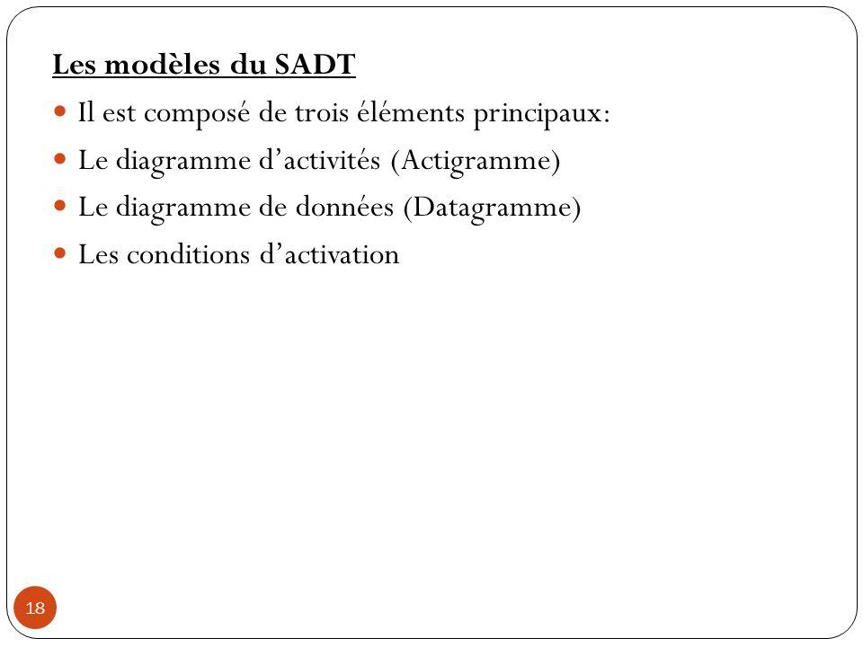 18 Les modèles du SADT Il est composé de trois éléments principaux: Le diagramme dactivités (Actigramme) Le diagramme de données (Datagramme) Les cond