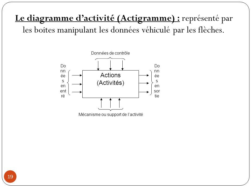 19 Le diagramme dactivité (Actigramme) : représenté par les boites manipulant les données véhiculé par les flèches. Actions (Activités) Données de con