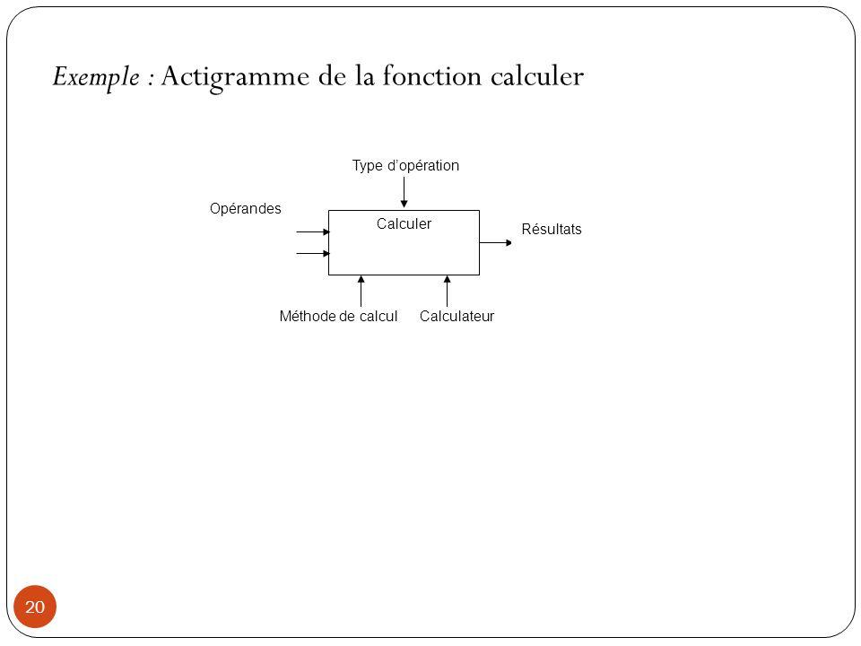 20 Exemple : Actigramme de la fonction calculer Calculer Type dopération Opérandes Résultats Méthode de calculCalculateur