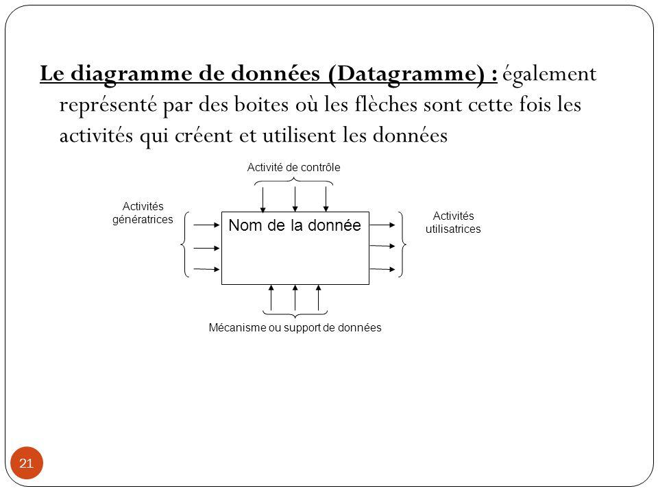21 Le diagramme de données (Datagramme) : également représenté par des boites où les flèches sont cette fois les activités qui créent et utilisent les