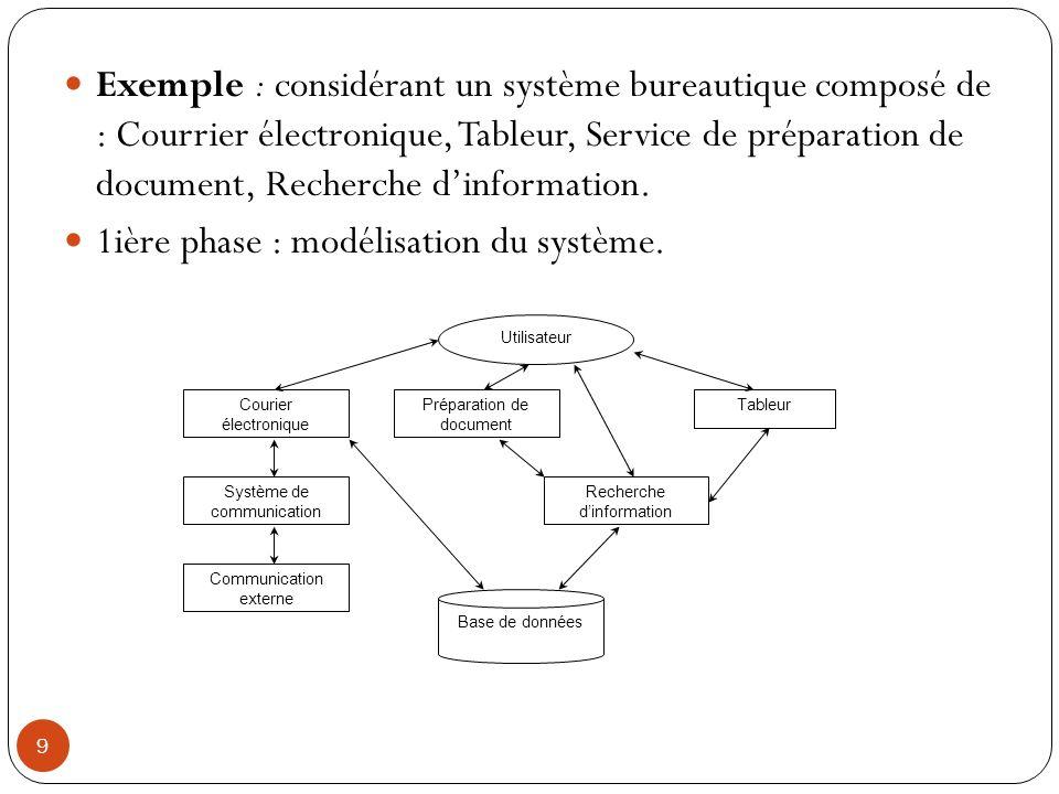 9 Exemple : considérant un système bureautique composé de : Courrier électronique, Tableur, Service de préparation de document, Recherche dinformation