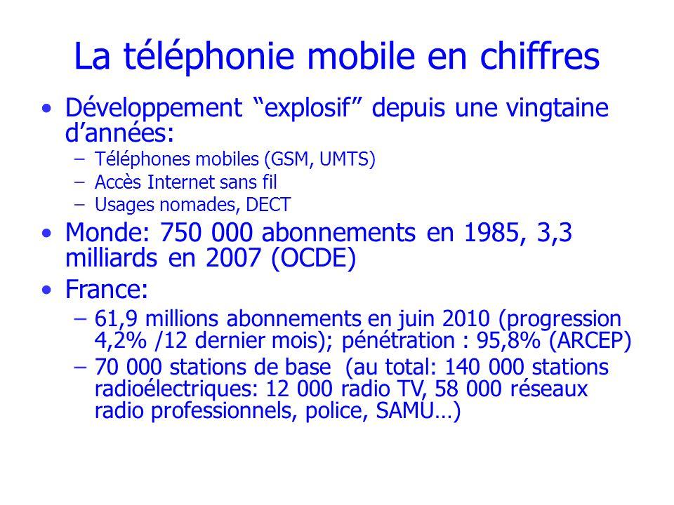 Exposition individuelle globale moyenne Études JF Viel à Besançon et Lyon (OEM, 2009 - Environ Int, 2009) Exposimètres portés 24 h par 377 personnes 99% des mesures < 1 V/m Mesures moyennes FM 0,044 V/m WiFi 0,038 V/m téléphones sans fil 0,037 V/m téléphones mobiles 0,036 V/m