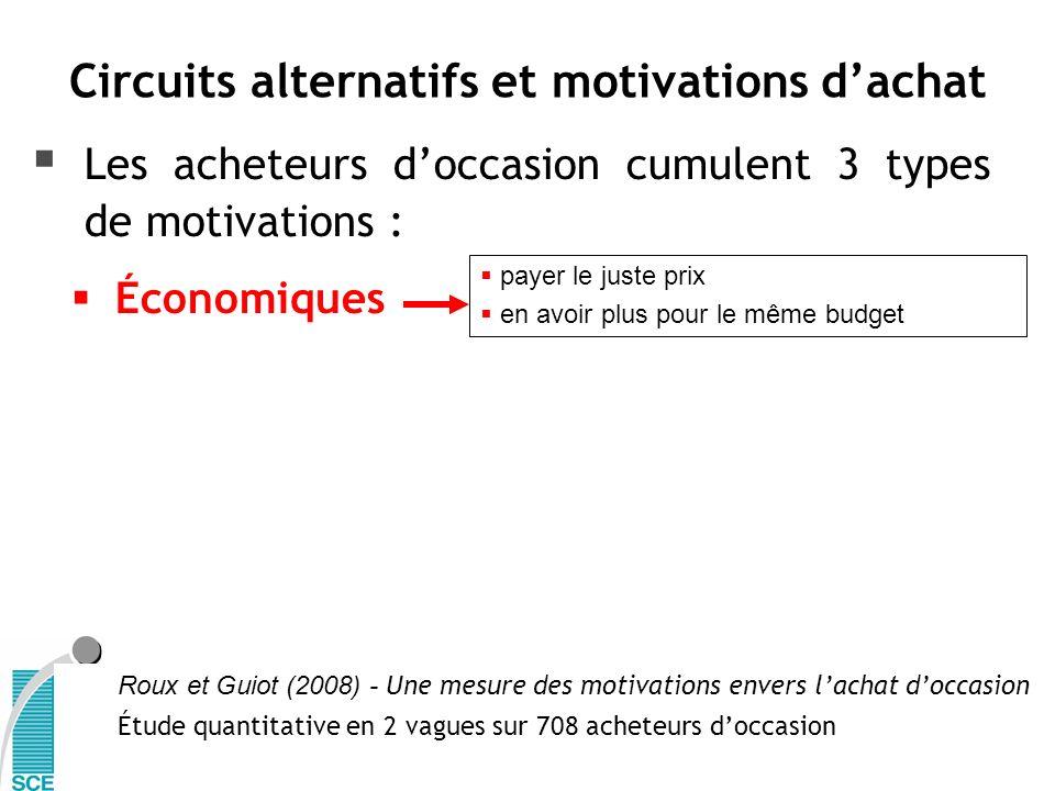 Les acheteurs doccasion cumulent 3 types de motivations : Économiques Roux et Guiot (2008) - Une mesure des motivations envers lachat doccasion Étude