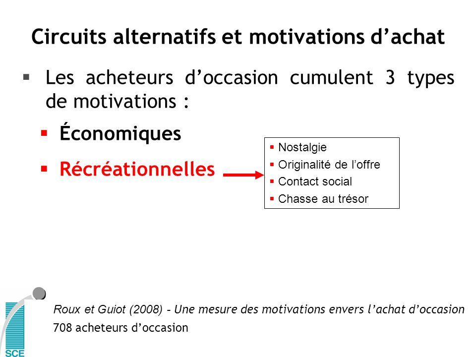 Les acheteurs doccasion cumulent 3 types de motivations : Économiques Récréationnelles Nostalgie Originalité de loffre Contact social Chasse au trésor