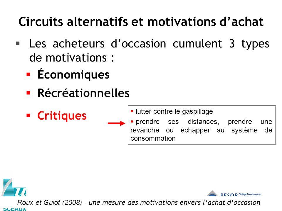 Les acheteurs doccasion cumulent 3 types de motivations : Économiques Récréationnelles Critiques Roux et Guiot (2008) - une mesure des motivations env