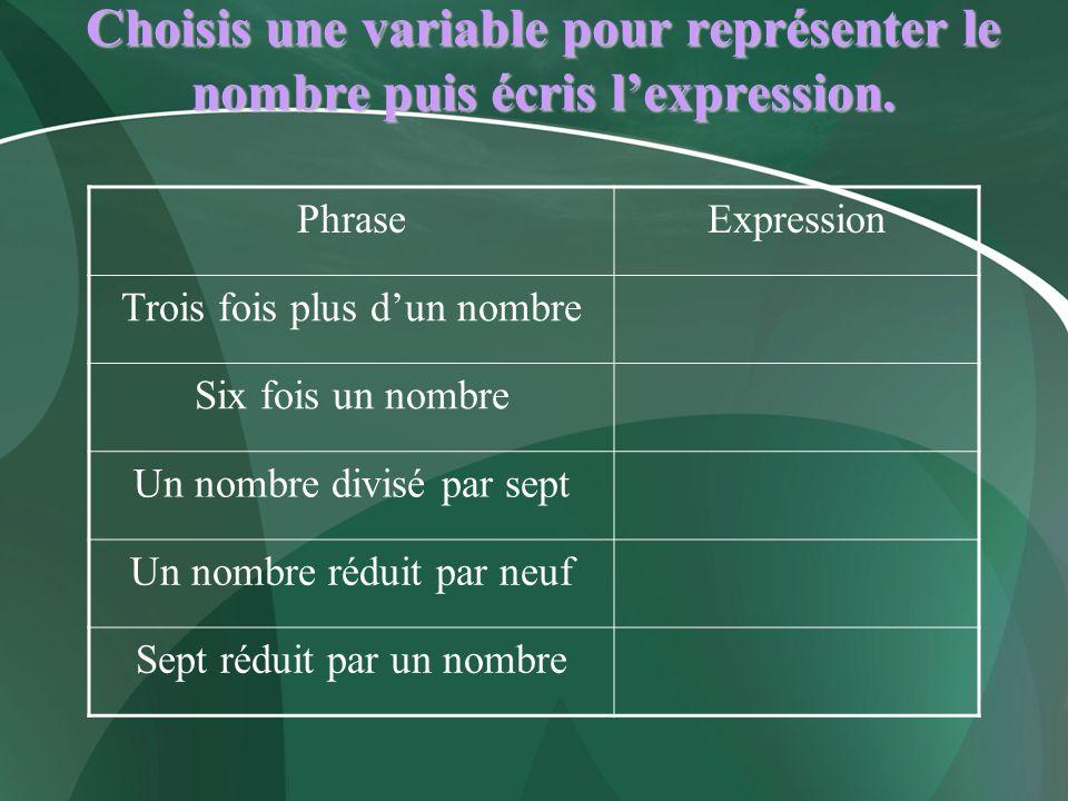 Choisis une variable pour représenter le nombre puis écris lexpression. PhraseExpression Trois fois plus dun nombre Six fois un nombre Un nombre divis
