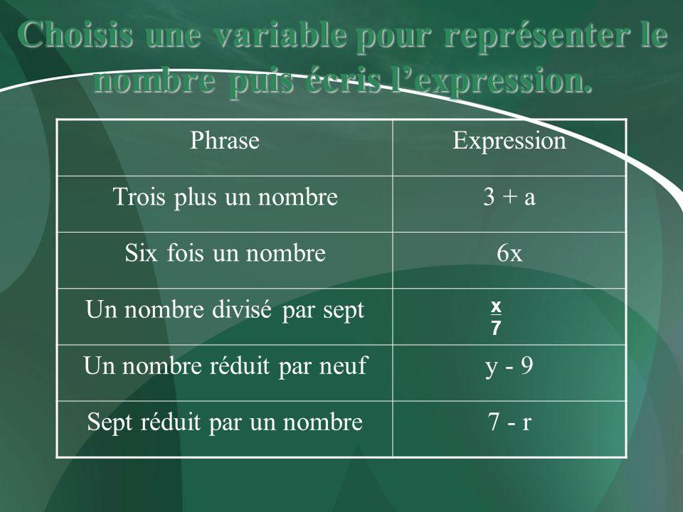x7x7 Choisis une variable pour représenter le nombre puis écris lexpression. PhraseExpression Trois plus un nombre3 + a Six fois un nombre6x Un nombre
