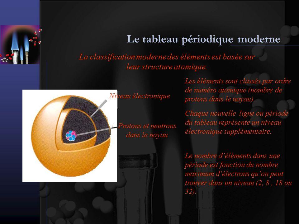 Le tableau périodique moderne La classification moderne des éléments est basée sur leur structure atomique. Protons et neutrons dans le noyau Niveau é