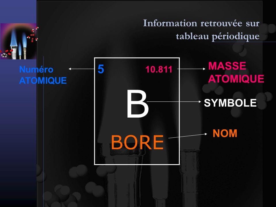 Information retrouvée sur tableau périodique B BORE 10.811 5 Numéro ATOMIQUE MASSE ATOMIQUE SYMBOLE NOM