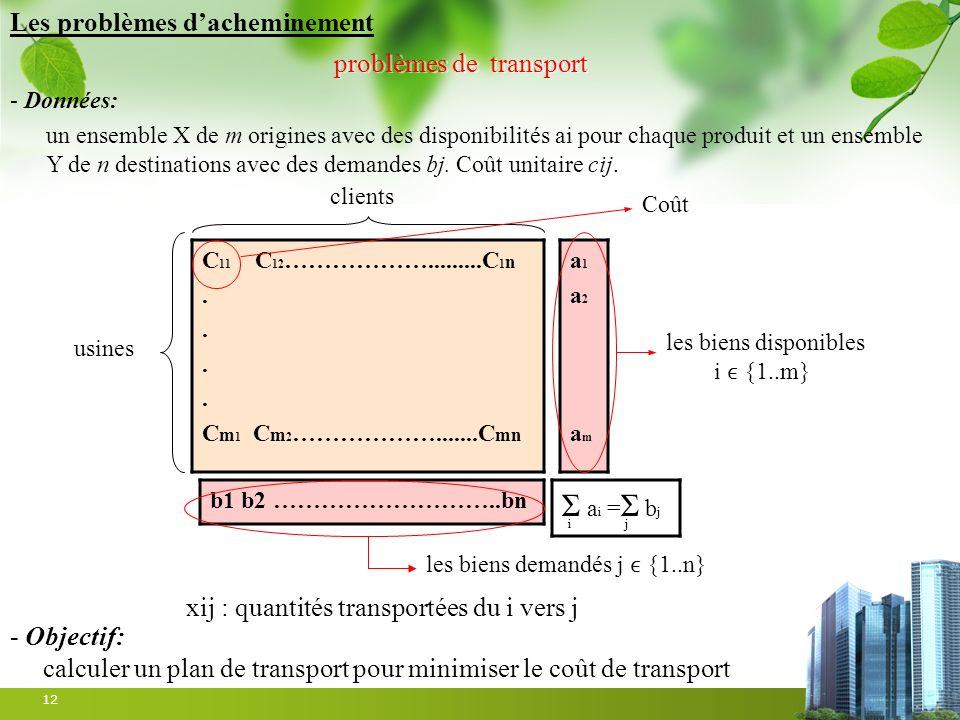 12 problèmes de transport C 11 C 12 ……………….........C 1 n. C m 1 C m 2 ……………….......C mn a1a2ama1a2am - Données: un ensemble X de m origines avec des d