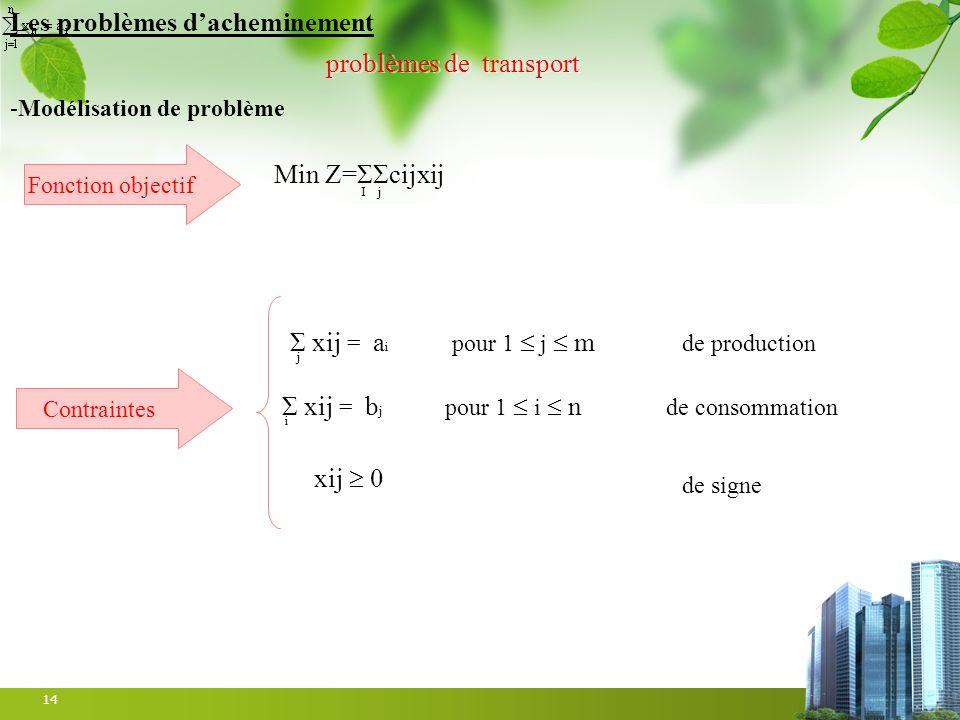 14 problèmes de transport -Modélisation de problème Min Z=ΣΣcijxij I j Les problèmes dacheminement Fonction objectif Contraintes Σ xij = b j pour 1 i