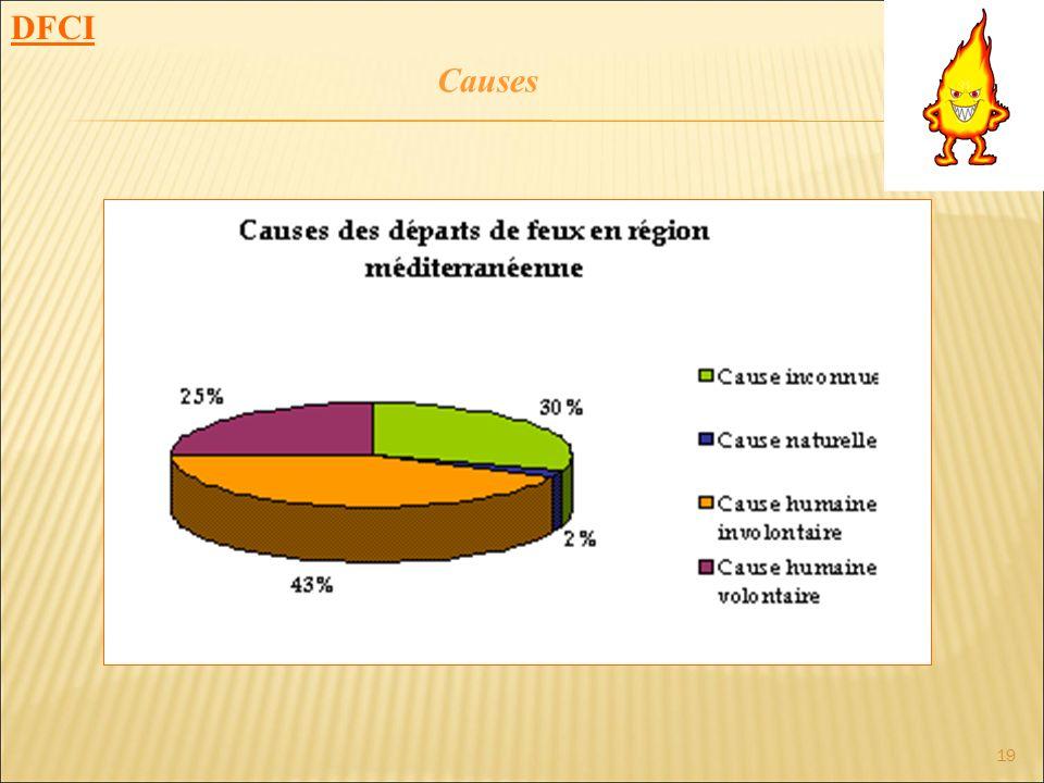 19 DFCI Causes