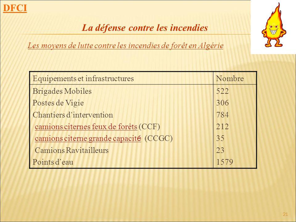 21 DFCI Les moyens de lutte contre les incendies de forêt en Algérie La défense contre les incendies Equipements et infrastructuresNombre Brigades Mob