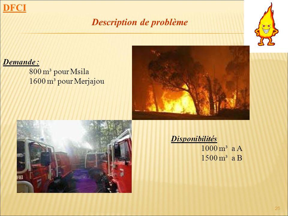 25 Demande : 800 m³ pour Msila 1600 m³ pour Merjajou Disponibilités 1000 m³ a A 1500 m³ a B Description de problème DFCI