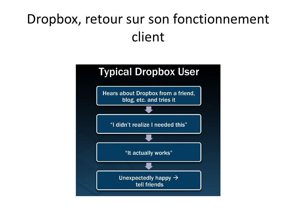Dropbox, retour sur son fonctionnement client