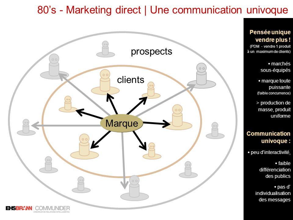 80s - Marketing direct | Une communication univoque clients prospects Marque Pensée unique vendre plus ! (PDM - vendre 1 produit à un maximum de clien