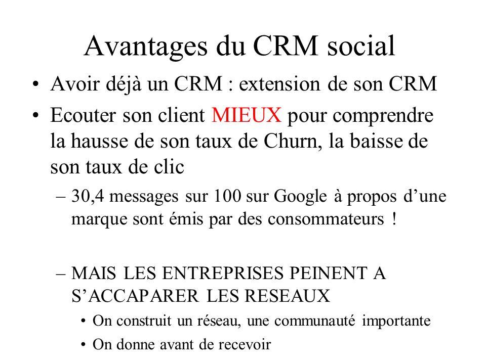 Avantages du CRM social Avoir déjà un CRM : extension de son CRM Ecouter son client MIEUX pour comprendre la hausse de son taux de Churn, la baisse de