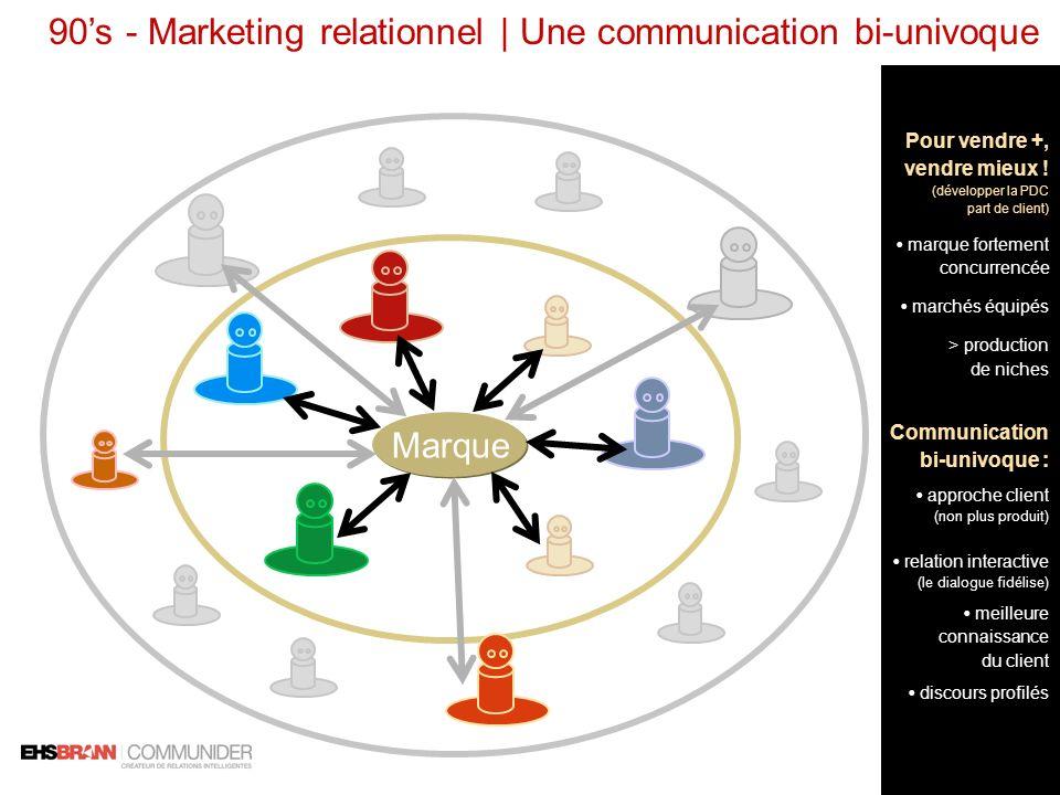 90s - Marketing relationnel | Une communication bi-univoque Marque Pour vendre +, vendre mieux ! (développer la PDC part de client) marque fortement c