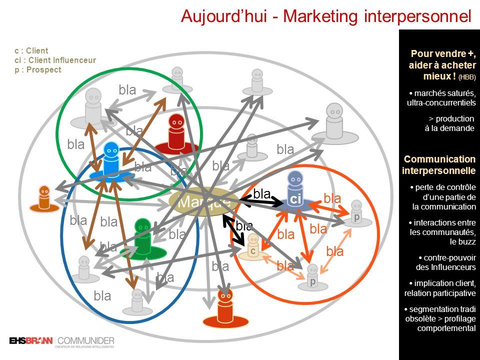 Aujourdhui - Marketing interpersonnel c p p bla Marque bla c : Client ci : Client Influenceur p : Prospect ci Pour vendre +, aider à acheter mieux ! (