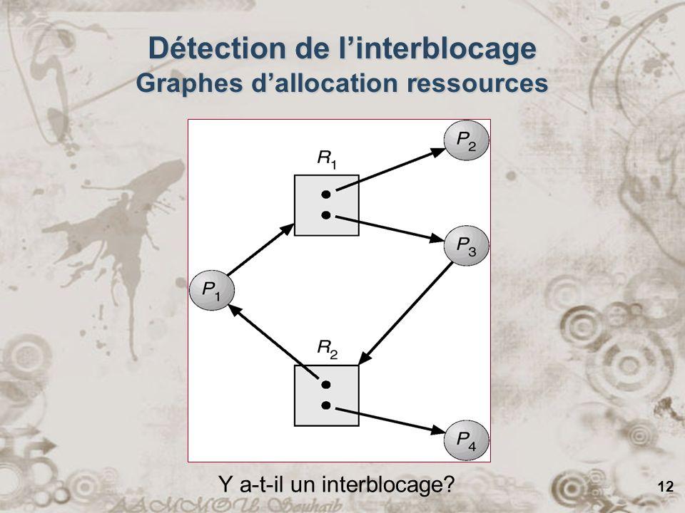 12 Détection de linterblocage Graphes dallocation ressources Y a-t-il un interblocage?