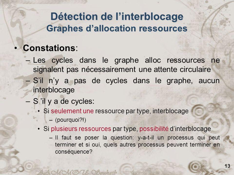 13 Détection de linterblocage Graphes dallocation ressources Constations: –Les cycles dans le graphe alloc ressources ne signalent pas nécessairement