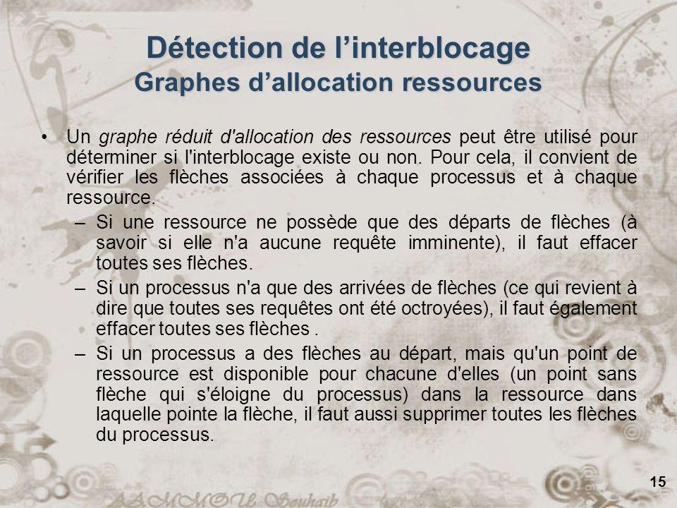 15 Détection de linterblocage Graphes dallocation ressources Un graphe réduit d'allocation des ressources peut être utilisé pour déterminer si l'inter