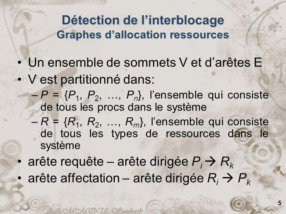 6 Détection de linterblocage Graphes dallocation ressources Processus Ressource dont il y a 4 exemplaires (instances) Pi a (ou aura) besoin pour terminer dun exemplaire de Ri, dont il y en a 4 Pj a saisi (et utilise) un exemplaire de Rj PiPi PiPi RjRj RiRi