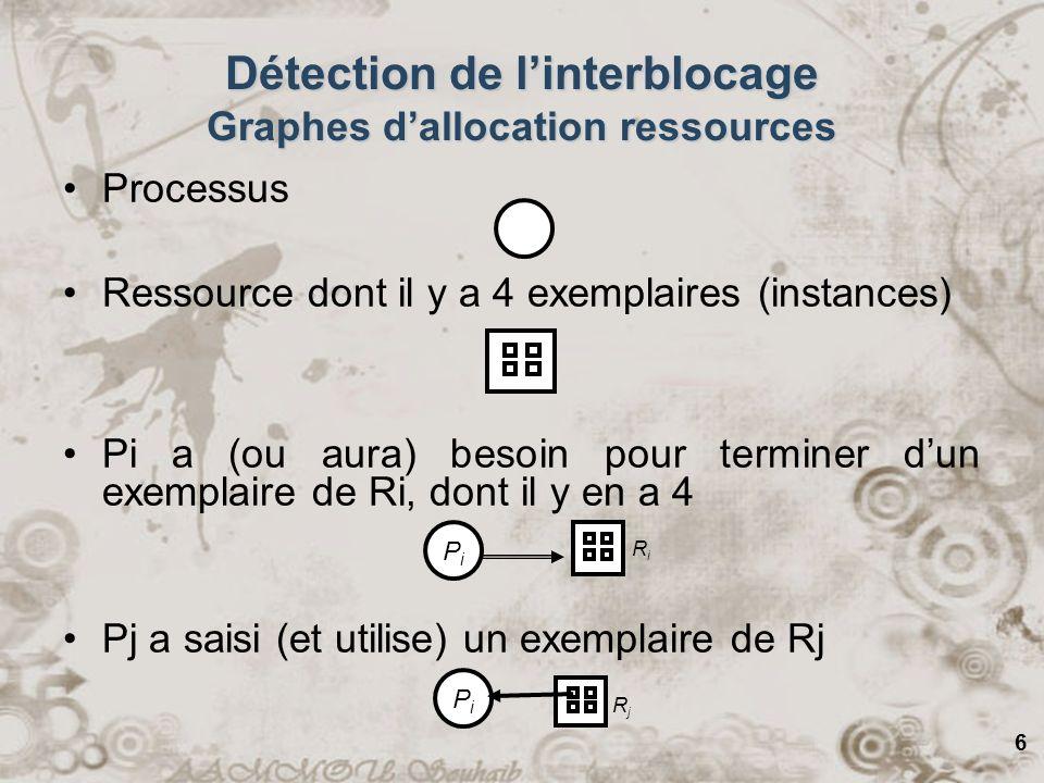 6 Détection de linterblocage Graphes dallocation ressources Processus Ressource dont il y a 4 exemplaires (instances) Pi a (ou aura) besoin pour termi