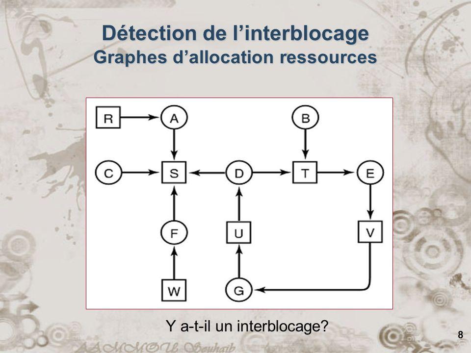 8 Y a-t-il un interblocage? Détection de linterblocage Graphes dallocation ressources