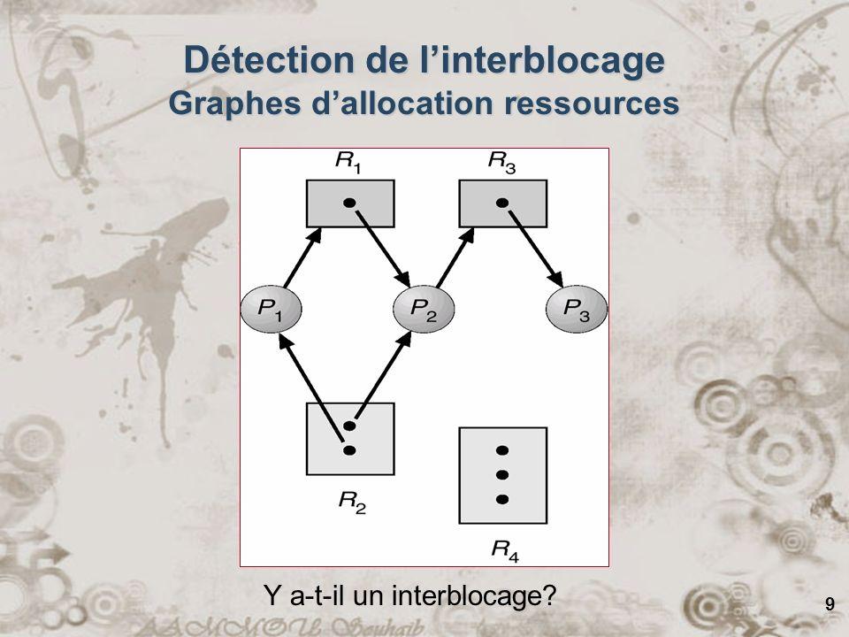 10 Détection de linterblocage Graphes dallocation ressources Nous supposons lexistence des 3 premières conditions –Excl.