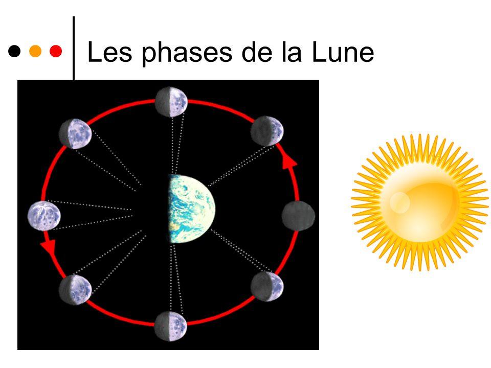 Les éclipses solaires Les éclipses solaires sont causée par le passage de la Lune entre le Terre et le Soleil.