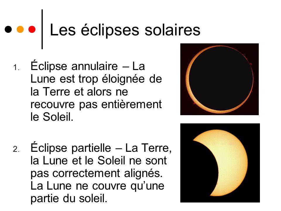 Les éclipses solaires 1. Éclipse annulaire – La Lune est trop éloignée de la Terre et alors ne recouvre pas entièrement le Soleil. 2. Éclipse partiell