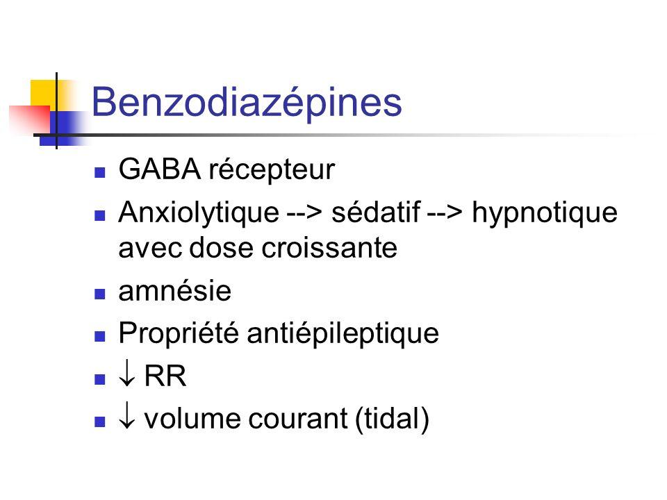 Benzodiazépines GABA récepteur Anxiolytique --> sédatif --> hypnotique avec dose croissante amnésie Propriété antiépileptique RR volume courant (tidal