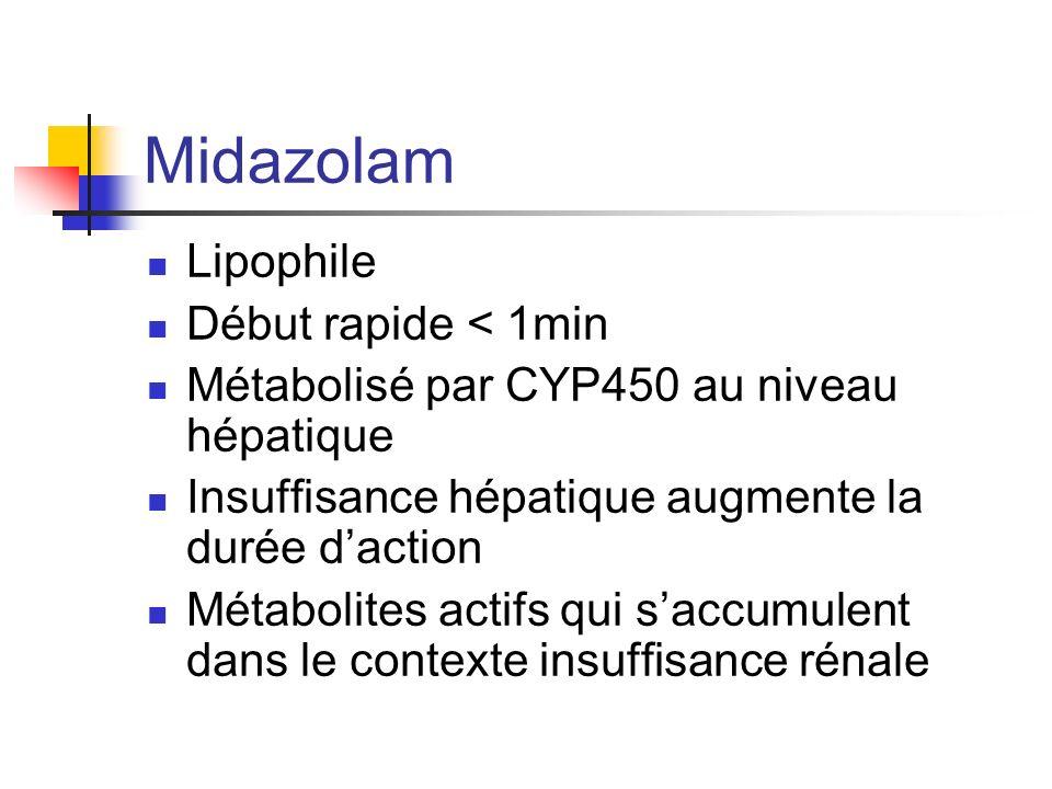 Midazolam Lipophile Début rapide < 1min Métabolisé par CYP450 au niveau hépatique Insuffisance hépatique augmente la durée daction Métabolites actifs