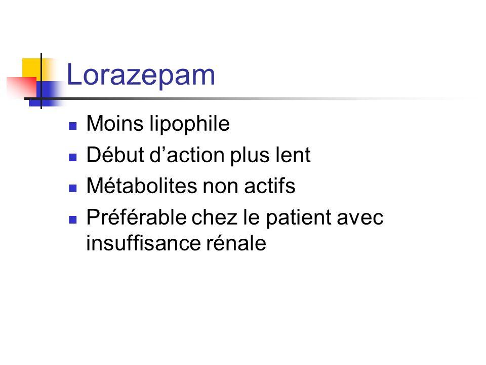 Lorazepam Moins lipophile Début daction plus lent Métabolites non actifs Préférable chez le patient avec insuffisance rénale