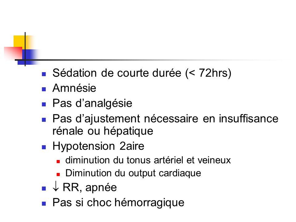 Sédation de courte durée (< 72hrs) Amnésie Pas danalgésie Pas dajustement nécessaire en insuffisance rénale ou hépatique Hypotension 2aire diminution