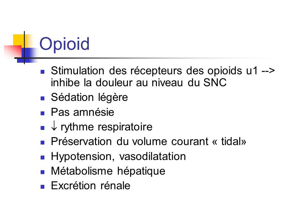 Opioid Stimulation des récepteurs des opioids u1 --> inhibe la douleur au niveau du SNC Sédation légère Pas amnésie rythme respiratoire Préservation d