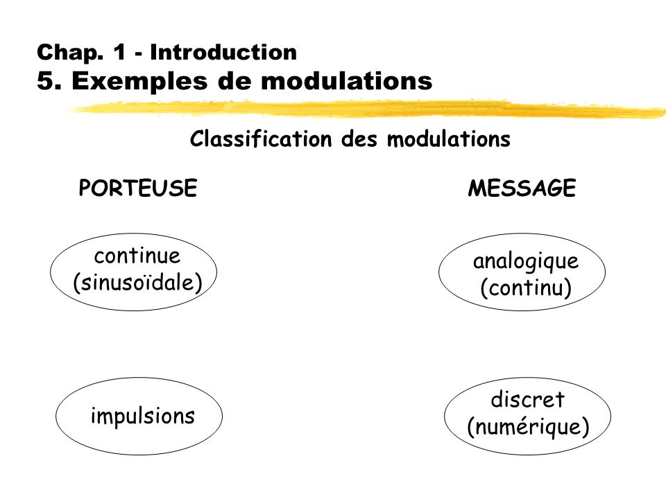 Chap. 1 - Introduction 5. Exemples de modulations Classification des modulations PORTEUSE continue (sinusoïdale) impulsions