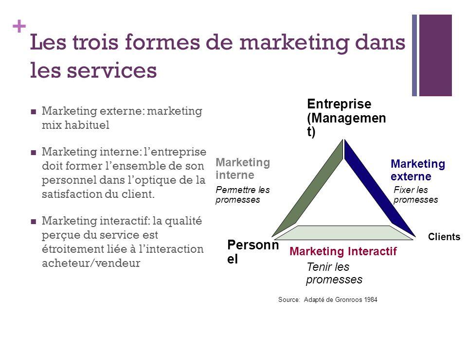 + Les trois formes de marketing dans les services Marketing externe: marketing mix habituel Marketing interne: lentreprise doit former lensemble de so