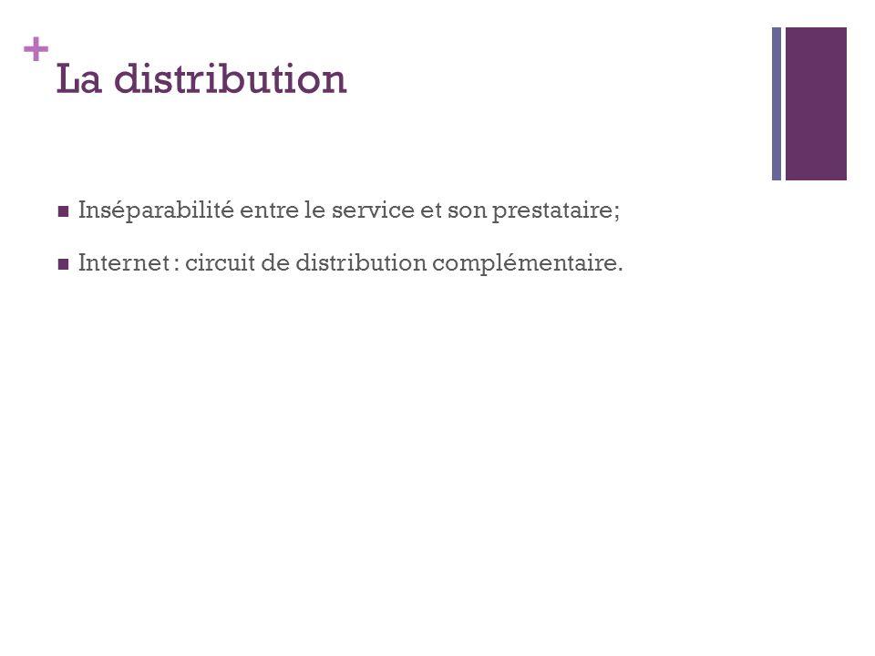 + La distribution Inséparabilité entre le service et son prestataire; Internet : circuit de distribution complémentaire.