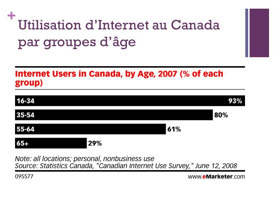 + Utilisation dInternet au Canada par groupes dâge