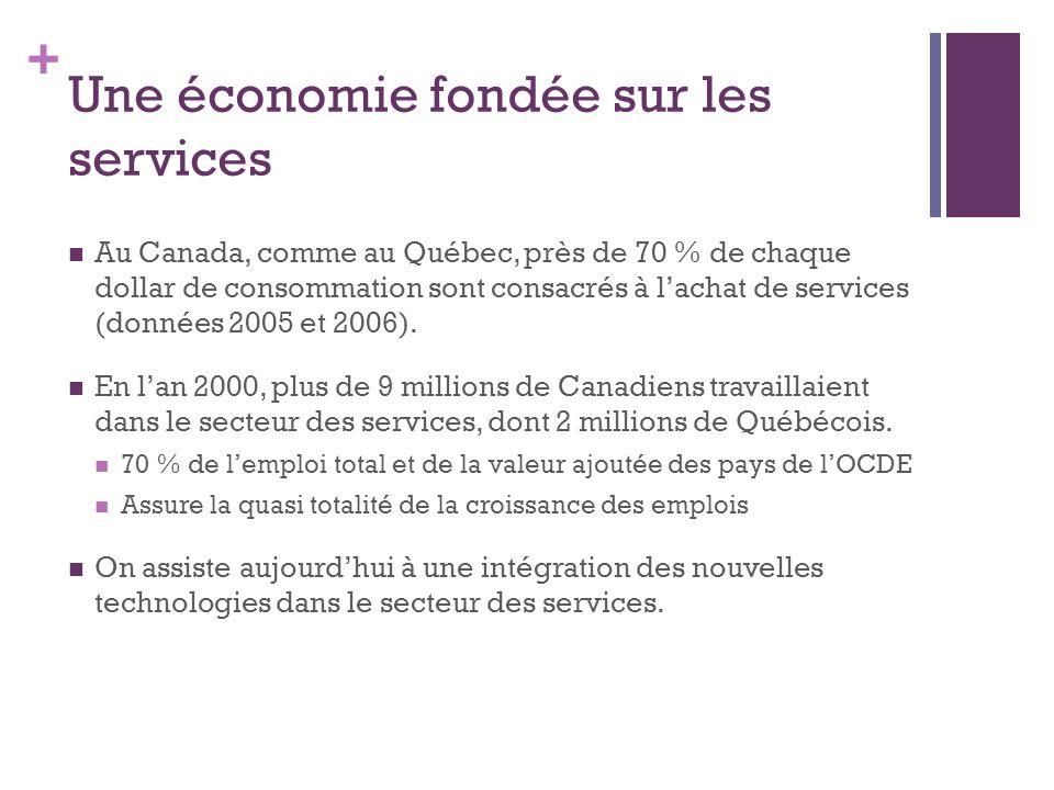 + Une économie fondée sur les services Au Canada, comme au Québec, près de 70 % de chaque dollar de consommation sont consacrés à lachat de services (