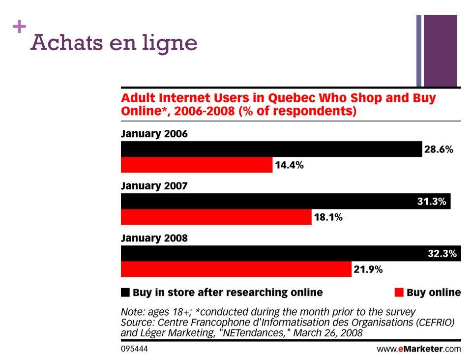 + Au Québec... (Cefrio, 2006) Achats en ligne