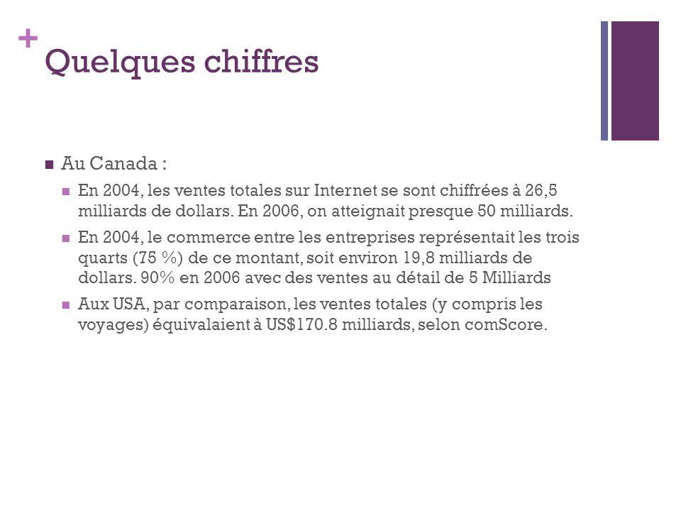 + Quelques chiffres Au Canada : En 2004, les ventes totales sur Internet se sont chiffrées à 26,5 milliards de dollars. En 2006, on atteignait presque